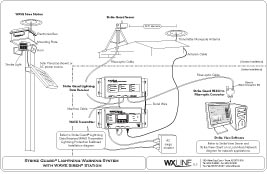 Strike Guard and WAVE Siren installation diagram